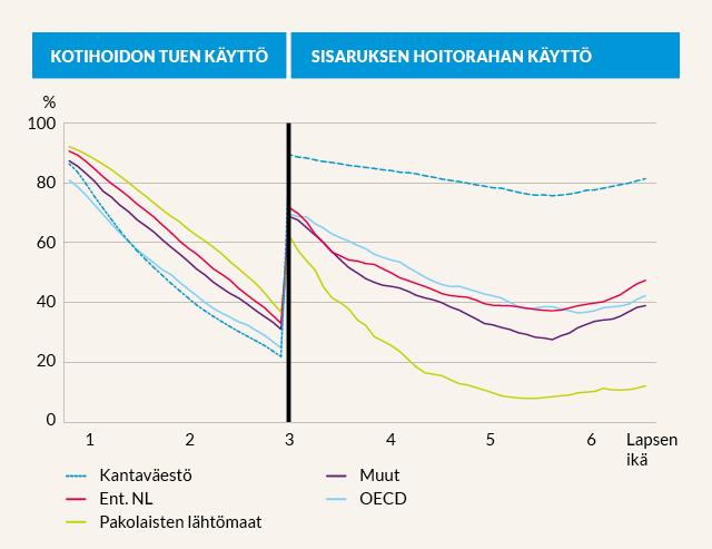 Kotihoidon tuen ja sisaruksen hoitorahan käyttöaste lapsen iän ja maahanmuuttajaryhmän mukaan. Vuosina 1999–2006 Suomessa syntyneet lapset. Huom. Alle kolmevuotiaiden kohdalla osuus lapsista, joiden vanhemmat eivät ole vanhempainpäivärahalla. Yli kolmevuotiaiden kohdalla osuus lapsista, jotka oikeutettu sisaruksen hoitorahaan eli niistä, joiden alle kolmevuotiasta sisarusta hoidetaan kotihoidon tuella. Maahanmuuttajastatus määräytyy sen mukaan, onko äiti syntynyt Suomessa.