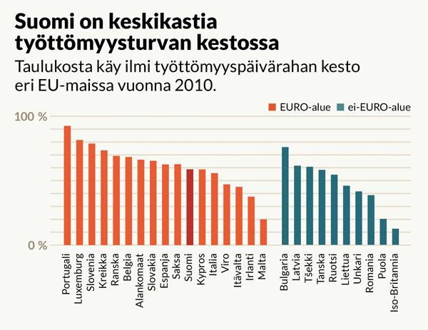 eurooppalainen sosiaaliturva
