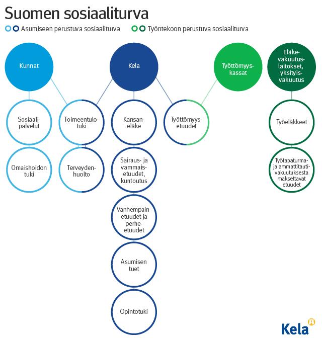 Kaavio Suomen sosiaaliturvasta