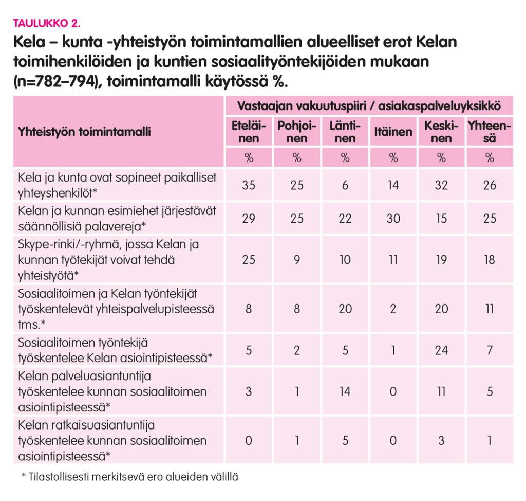 Graafi, jossa Kela–kunta-yhteistyön toimintamallien alueelliset erot Kelan toimihenkilöiden ja kuntien sosiaalityöntekijöiden mukaan.