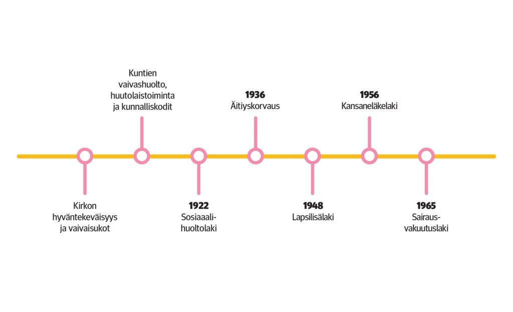 Piirroskuvassa aikajana, jossa perusturvan kehittymisen tärkeitä vuosilukuja: 1922 Sosiaalihuoltolaki, 1936 Äitiyskorvaus, 1948 Lapsilisälaki, 1956 Kansaneläkelaki, 1965 Sairausvakuutuslaki